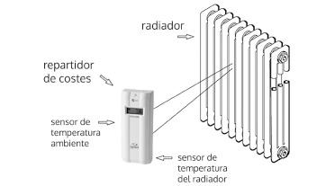 Repartidores de costes que es - Temperatura calefaccion invierno ...